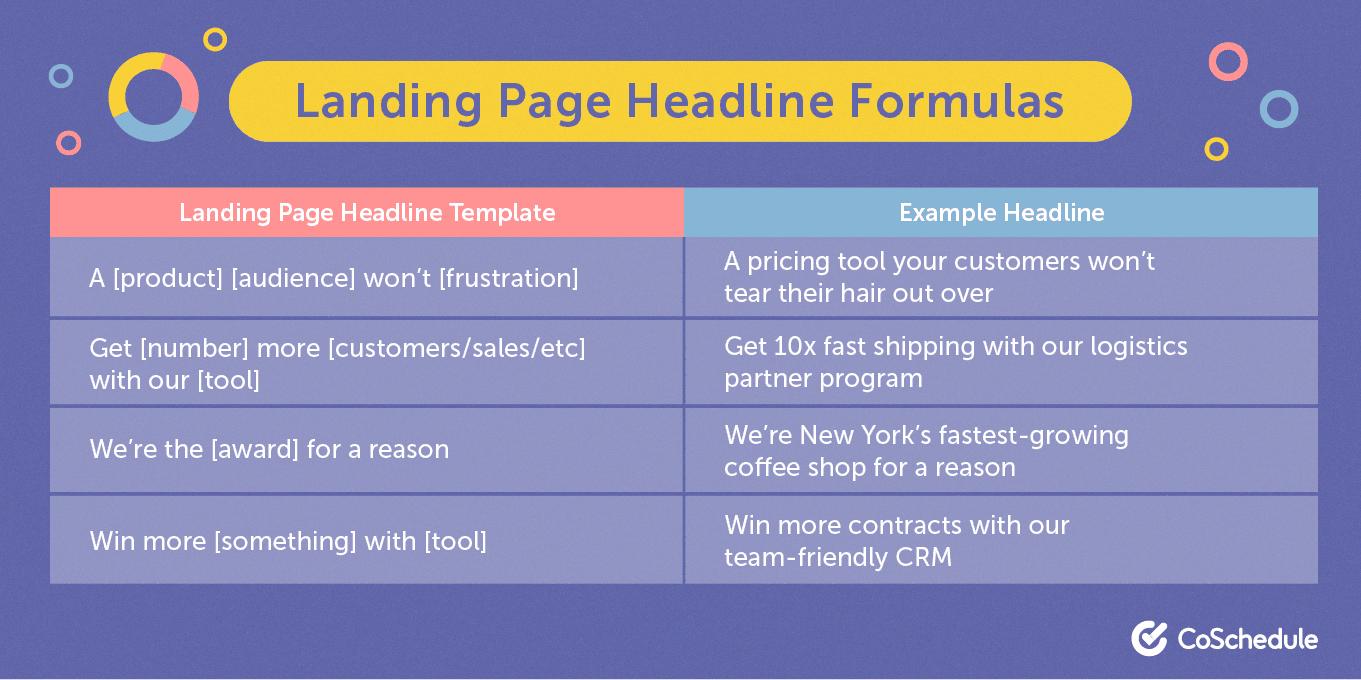 Landing page headline formula