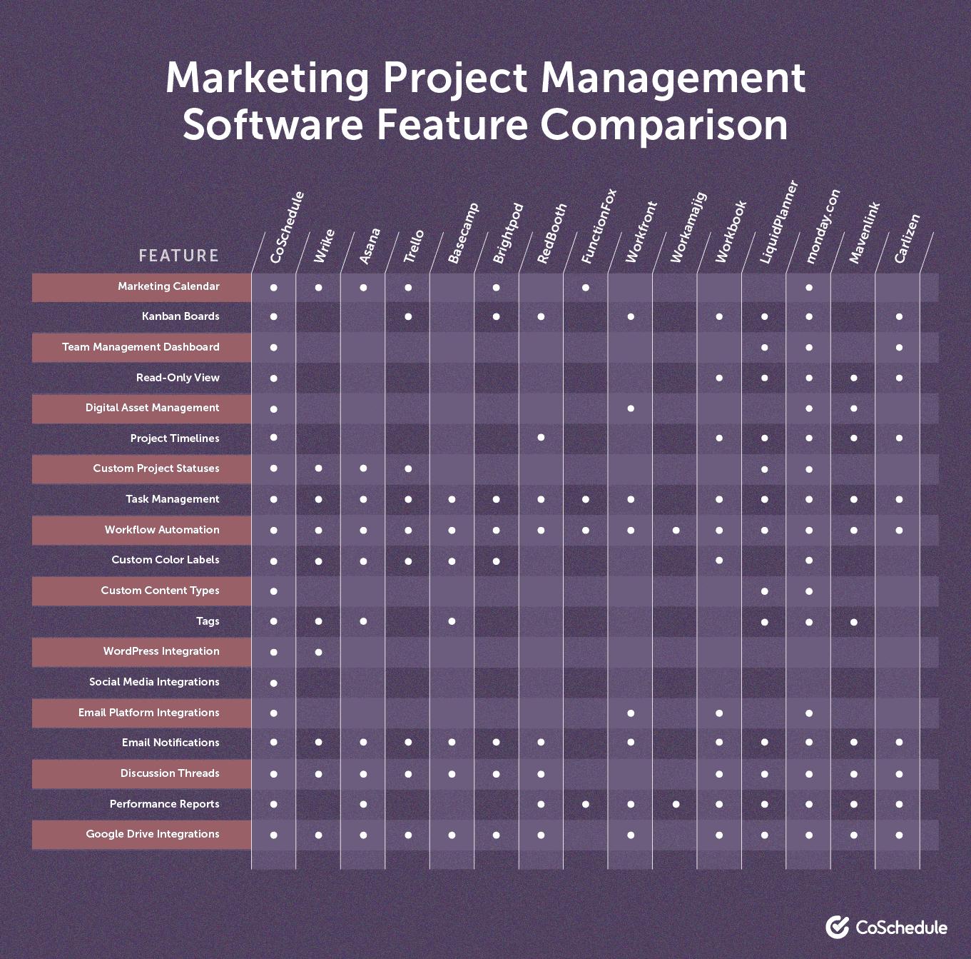 Marketing project management software feature comparison