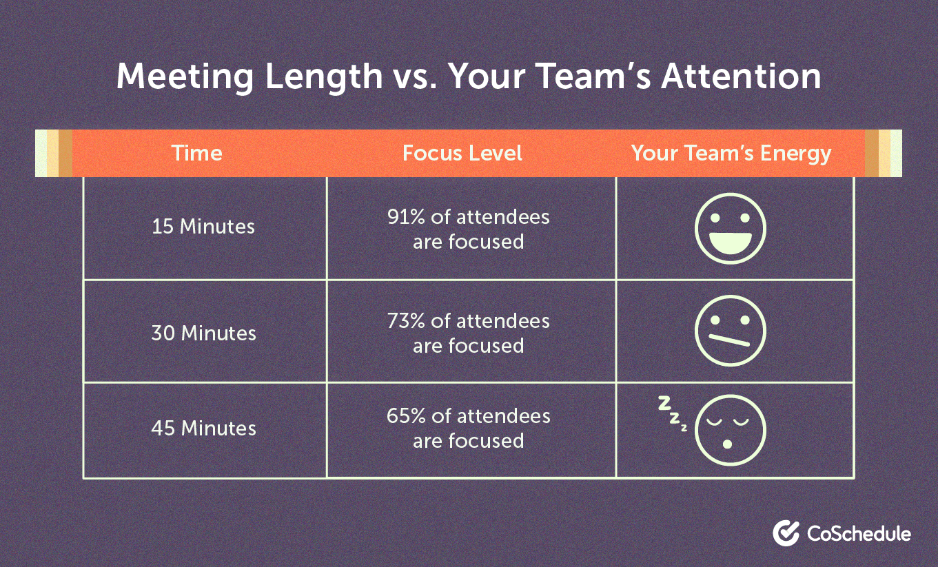 Meeting length vs. team attention