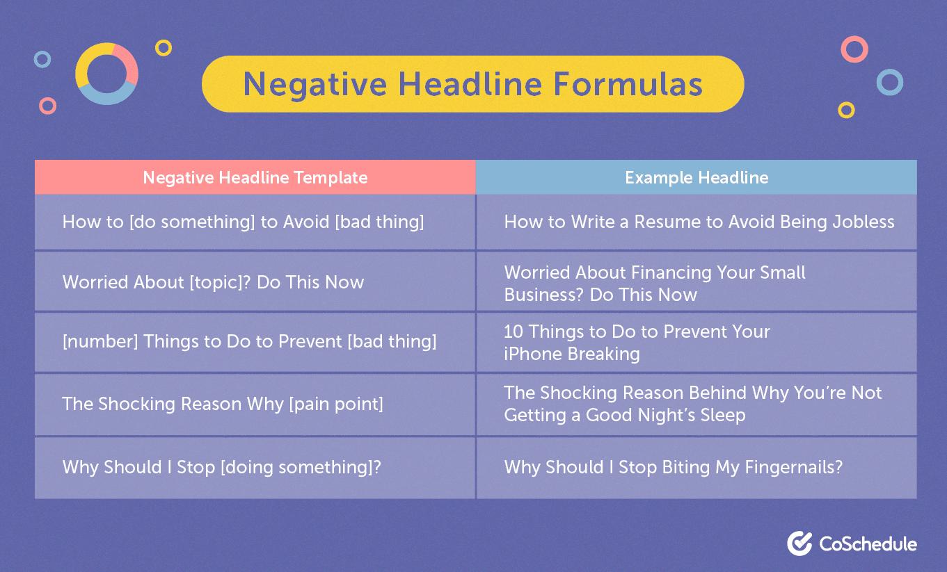 Negative headline formula