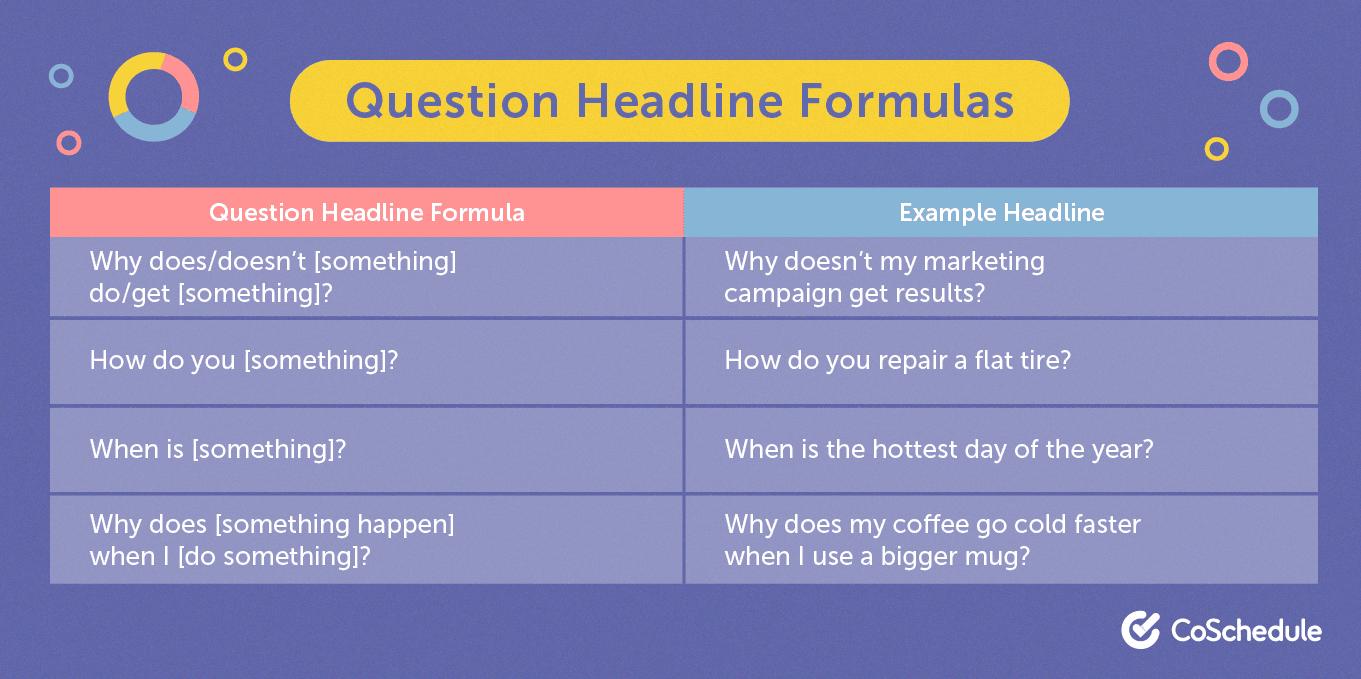 Question headline formula