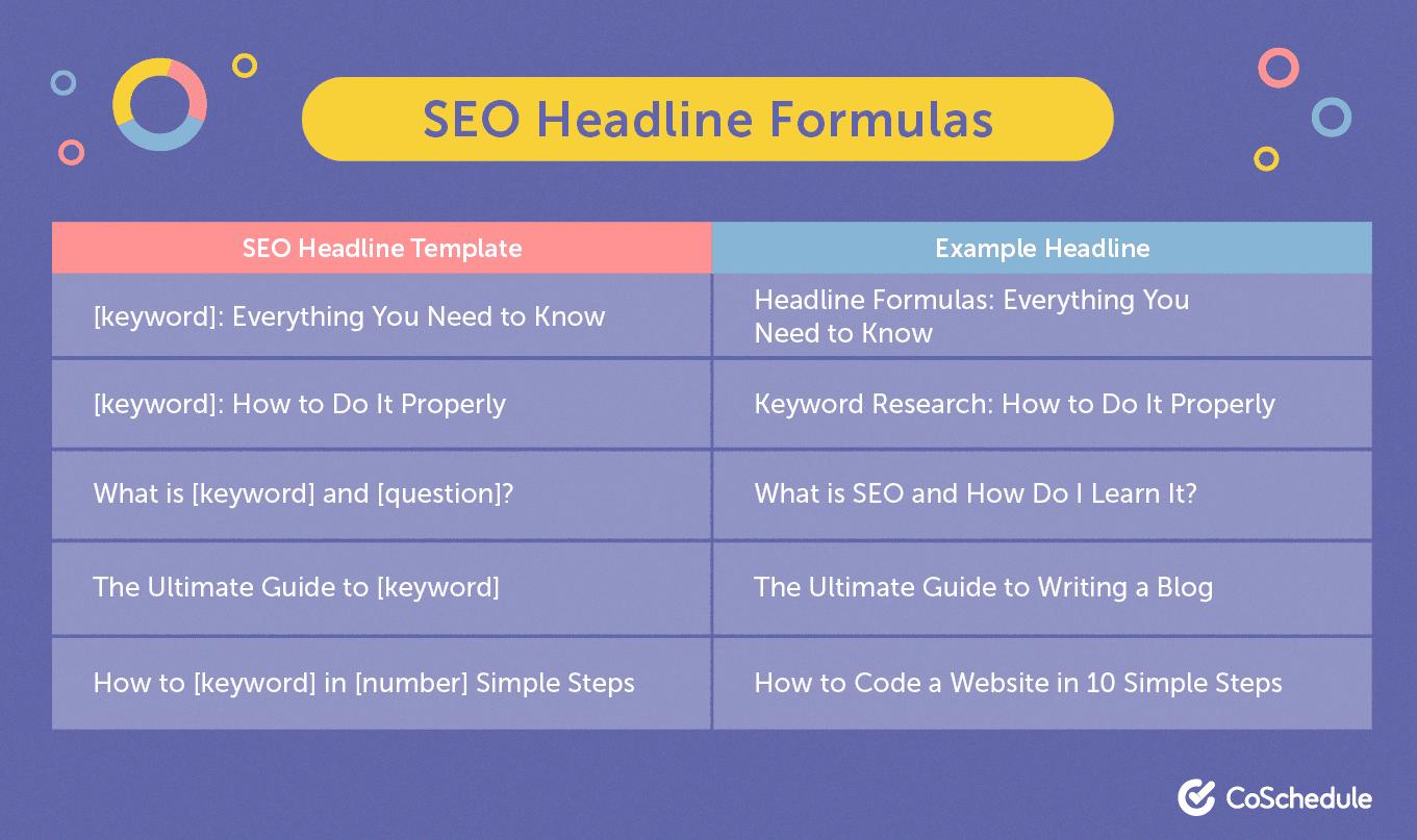 SEO headline formula