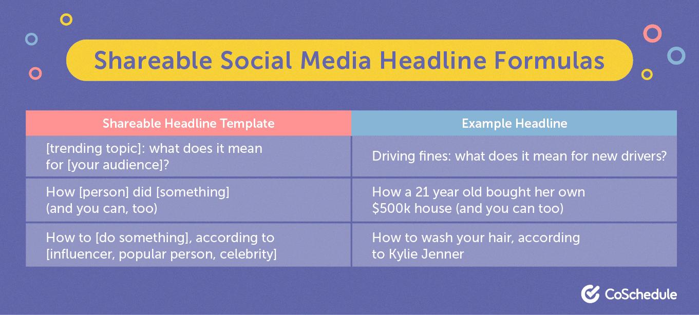 Shareable social media headline formula