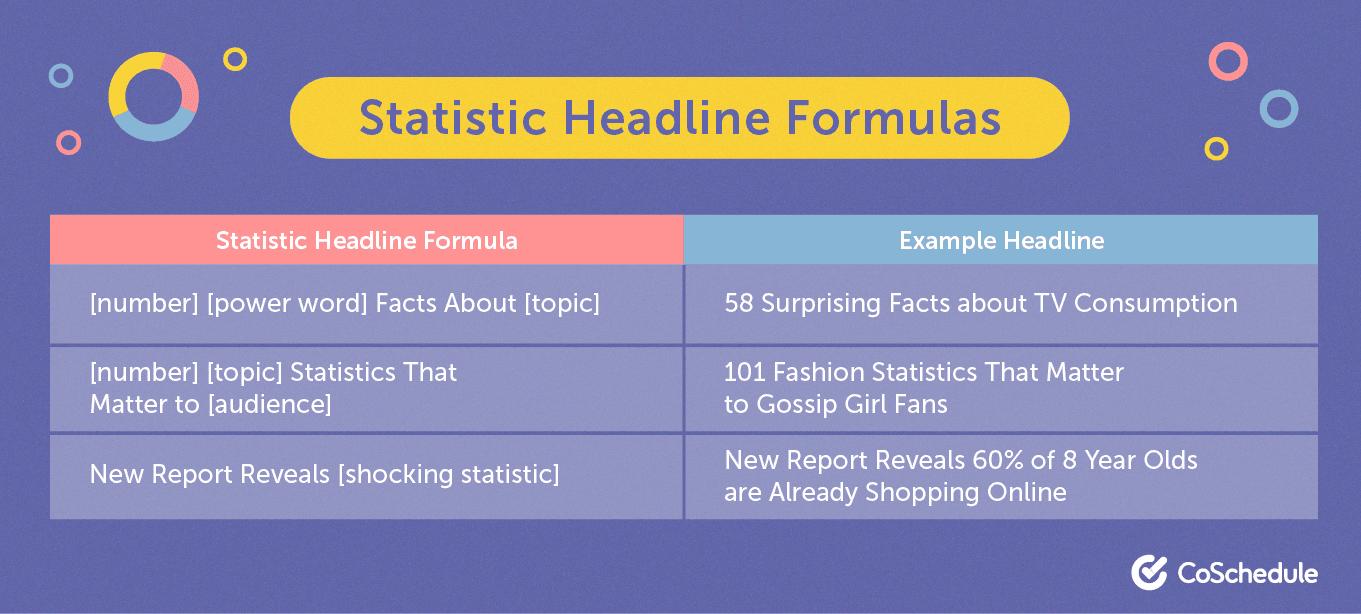 Statistic headline formula