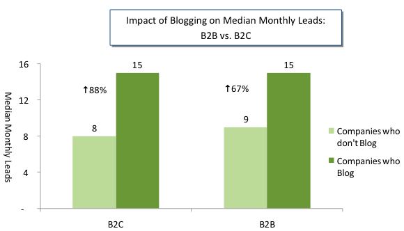 Impact of blogging on median monthly leads