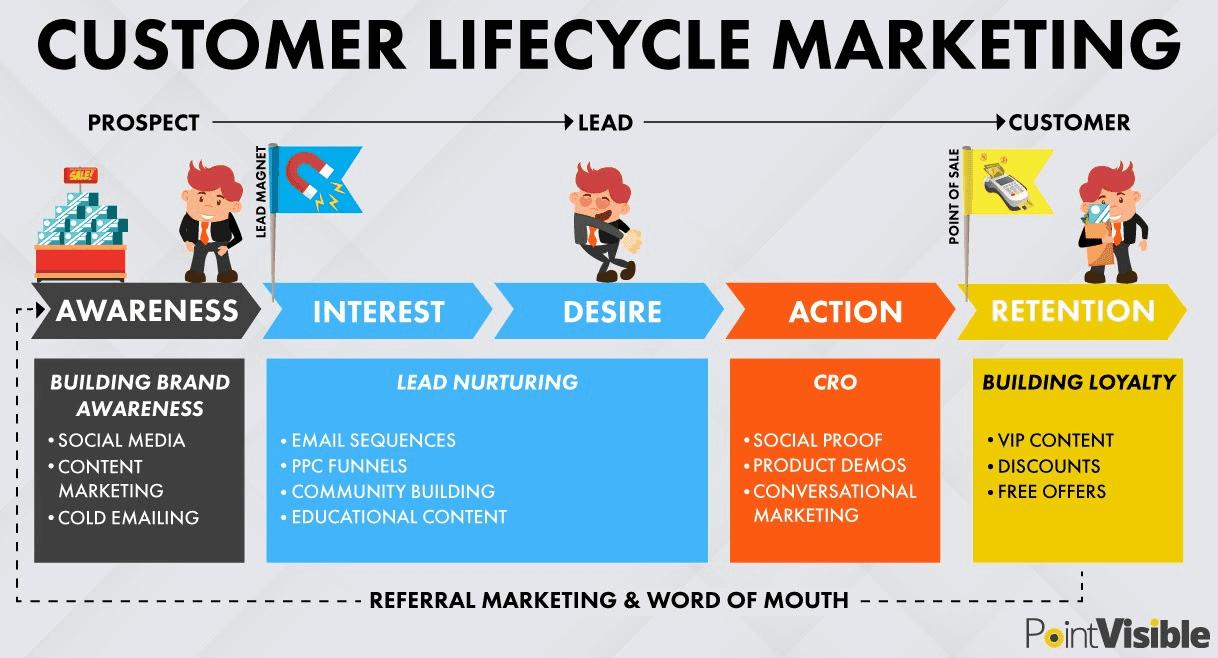 Lifecycle of customer marketing