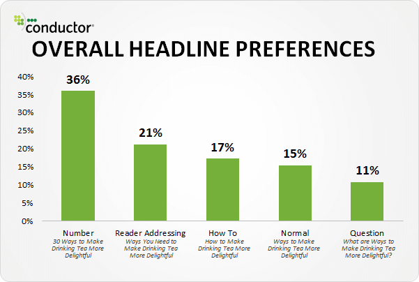 Headline preferences from conductor