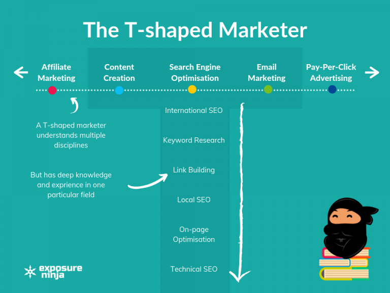 Elements of a t-shaped marketer from Exposure Ninja