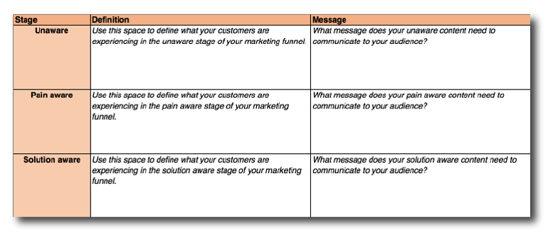 Unaware phase of the content mapping template.