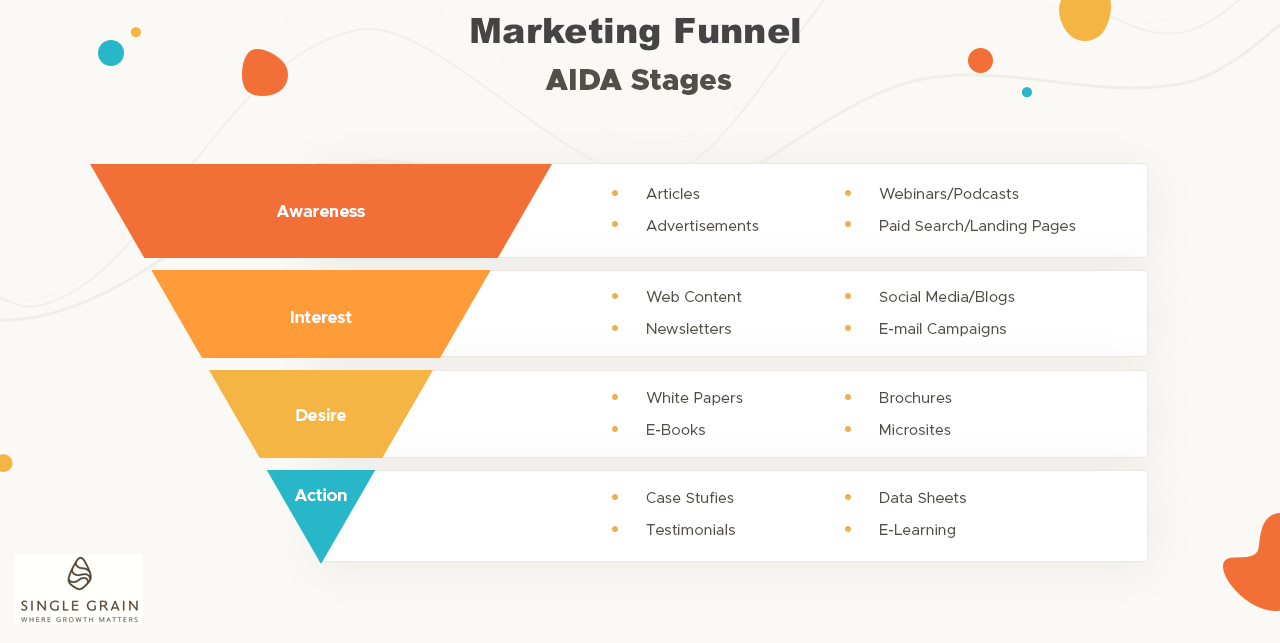 AIDA marketing funnel