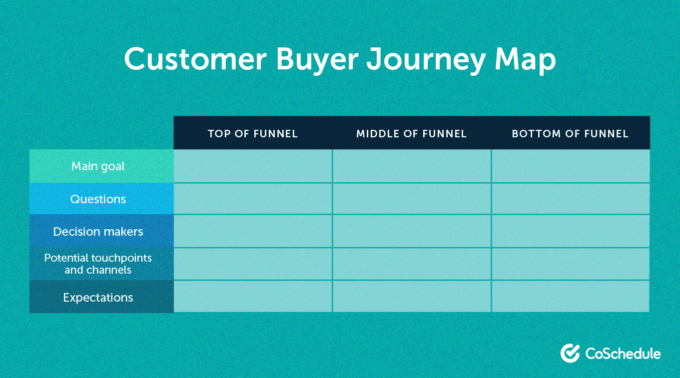 Layout of the customer buyer journey map