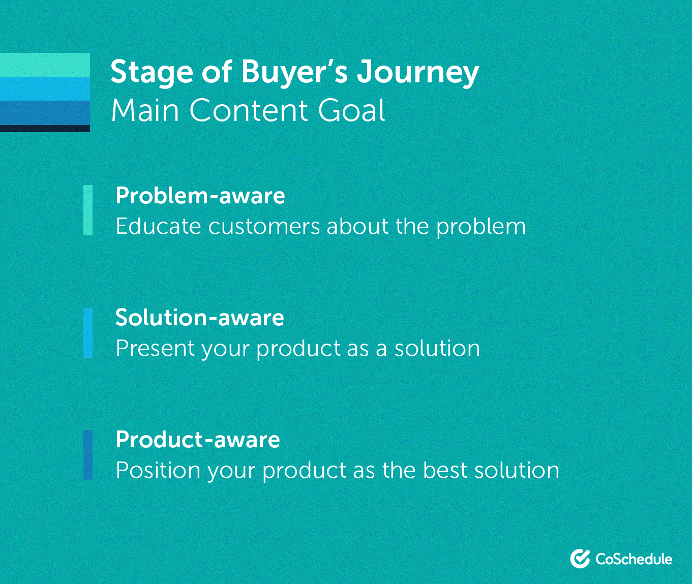 Stages of the buyer journey through the marketing funnel