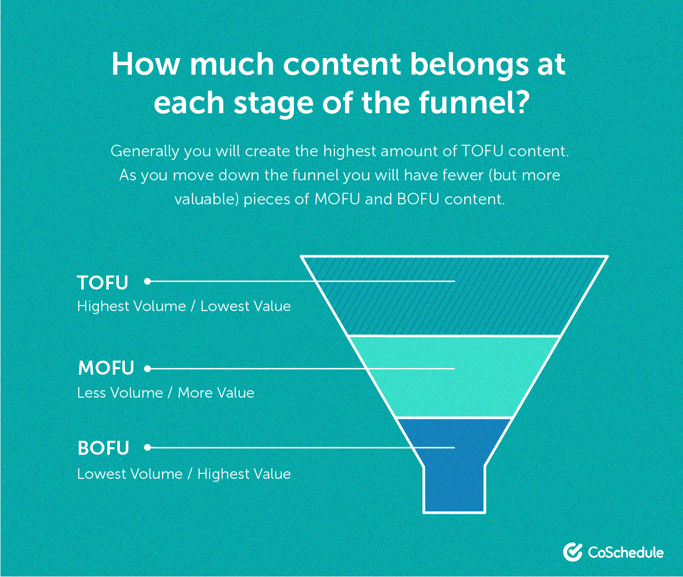 How much content belongs in each stage of the funnel?