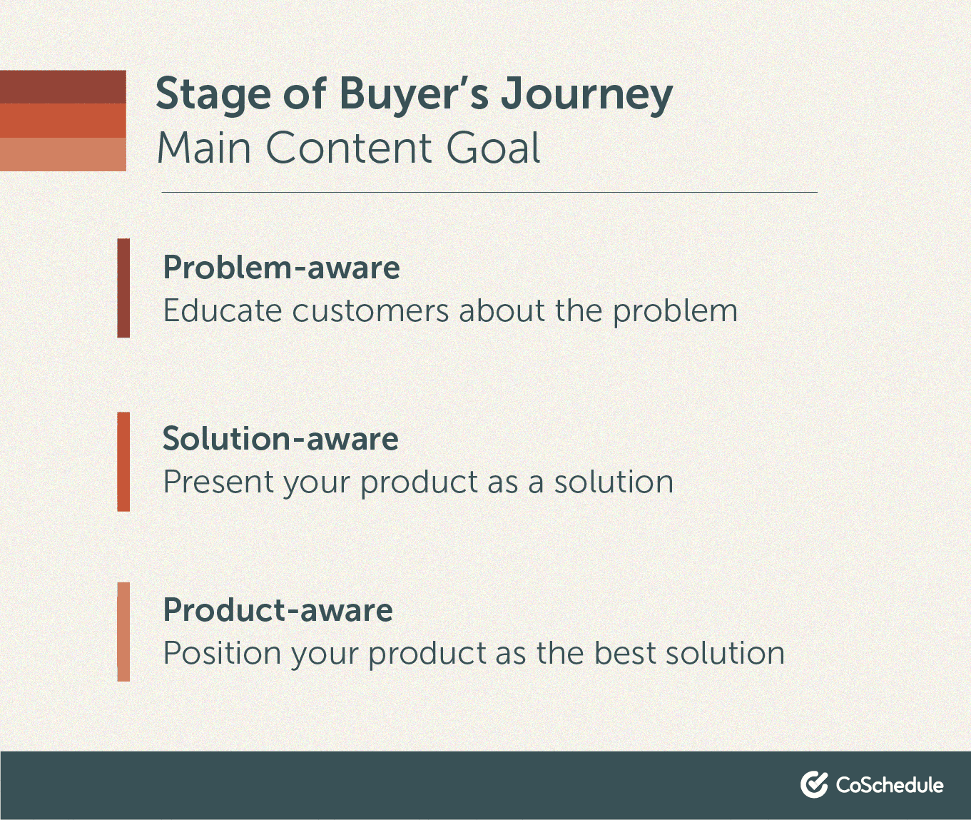 Main content goal in the buyer journey