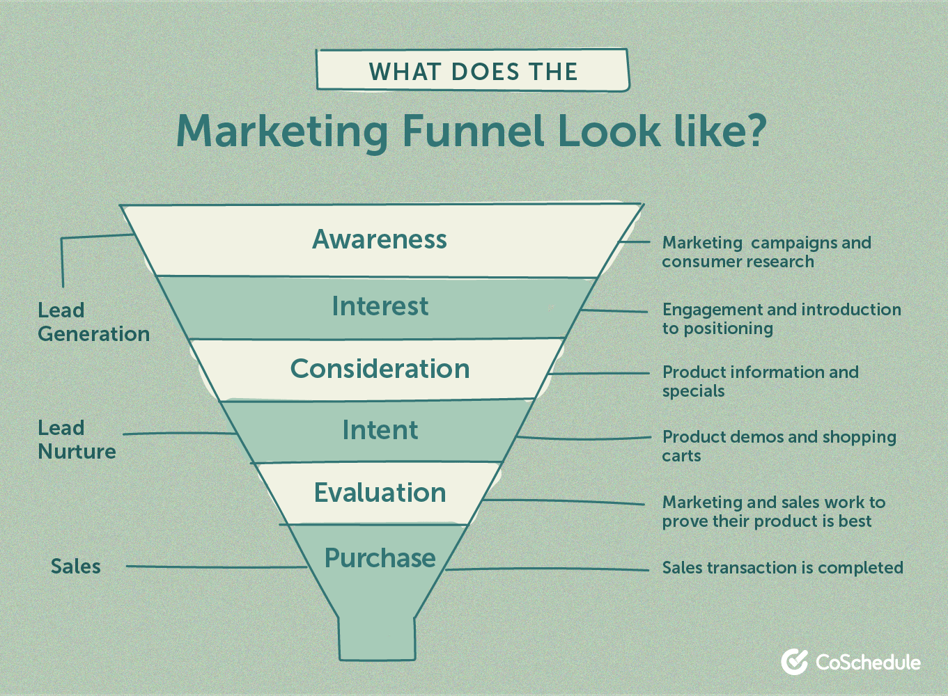 What does the marketing funnel look like?
