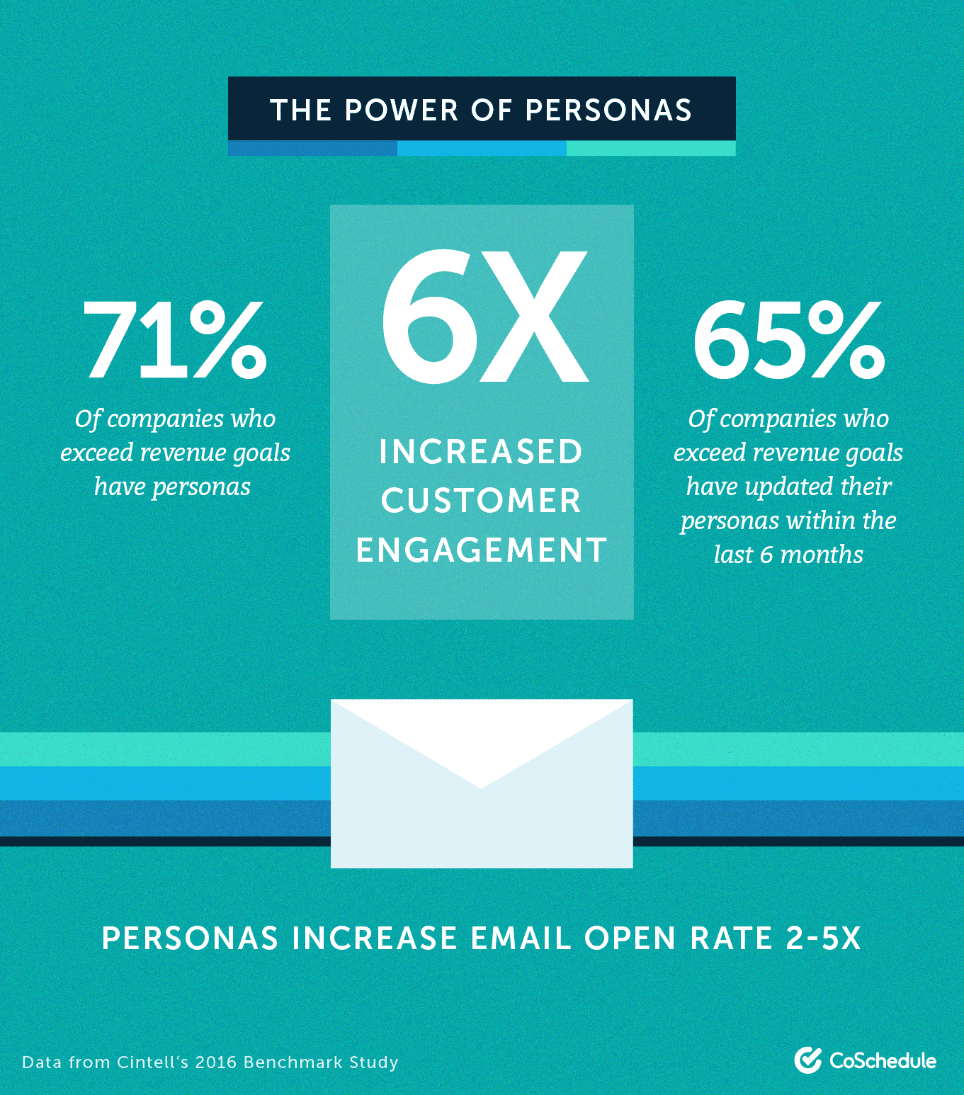 Personas increase engagement