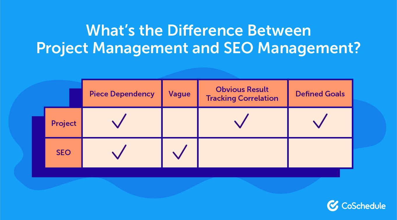 Comparing project management and SEO