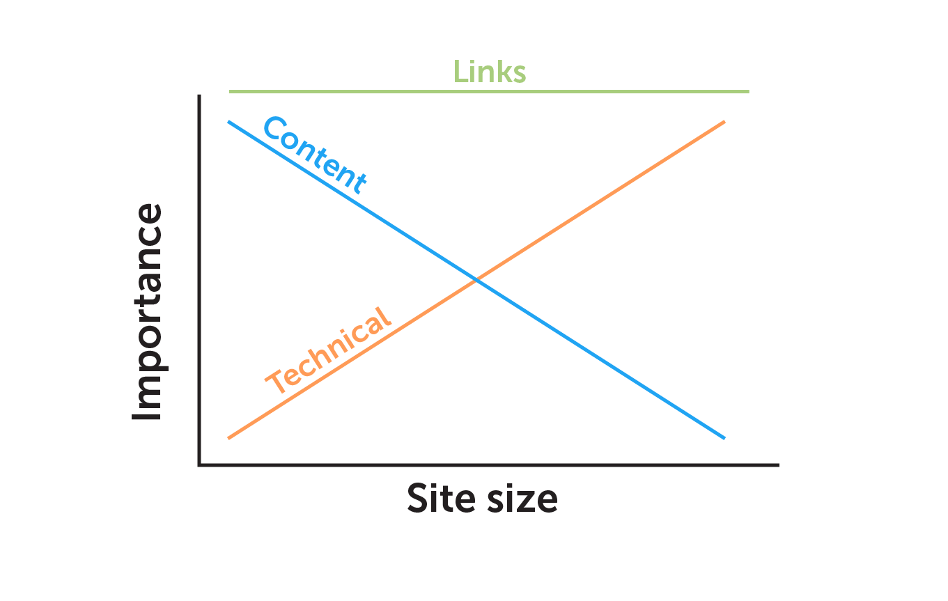 SEO graph with link data
