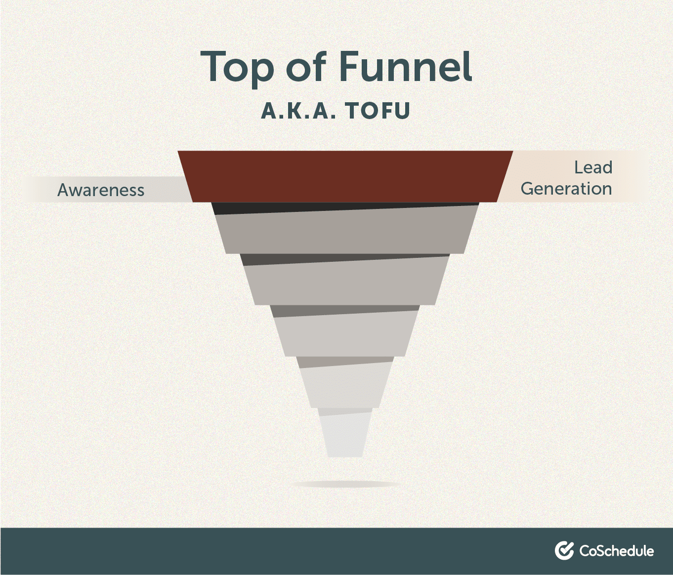Top of funnel content (TOFU)