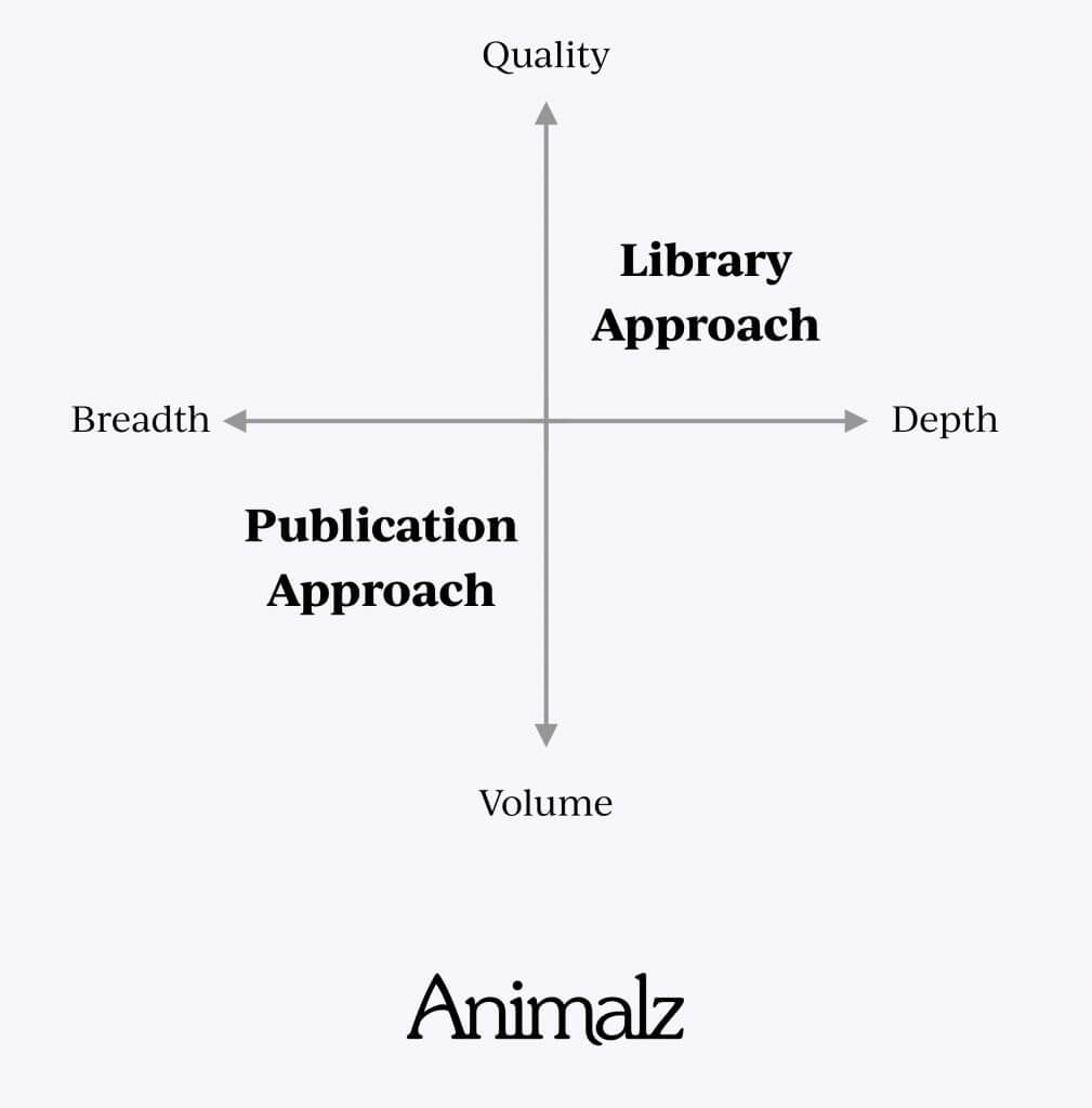 Library vs. publication approach