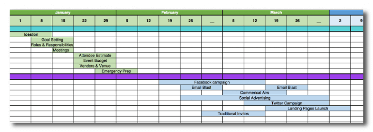 Start and end dates of campaigns in your template
