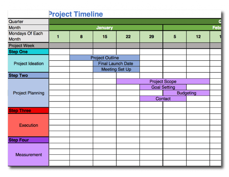 Filling out steps in the project timeline