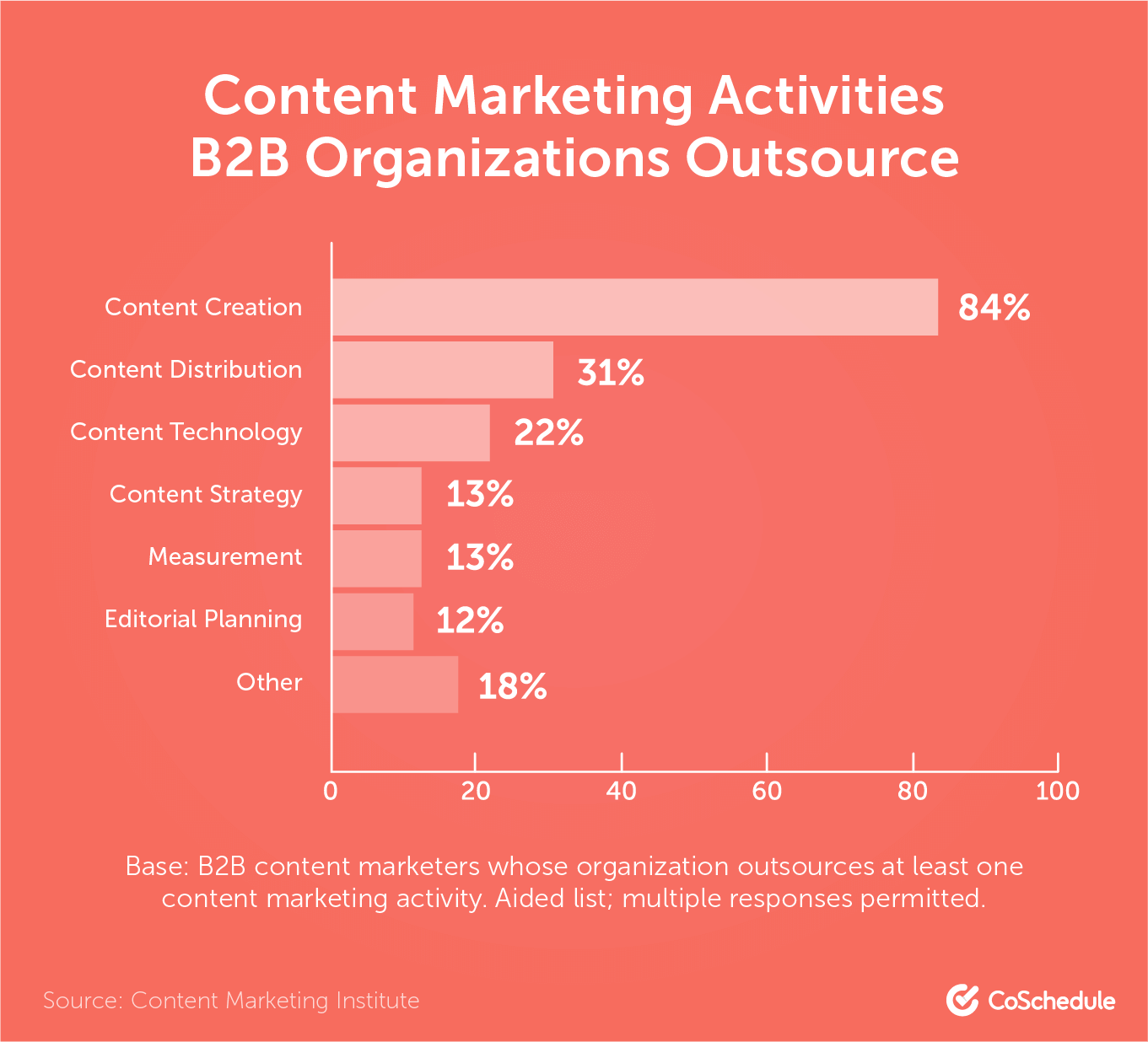 Content marketing activities