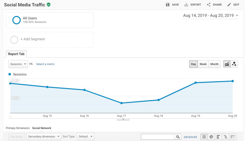 Review social media traffic in Google Analytics