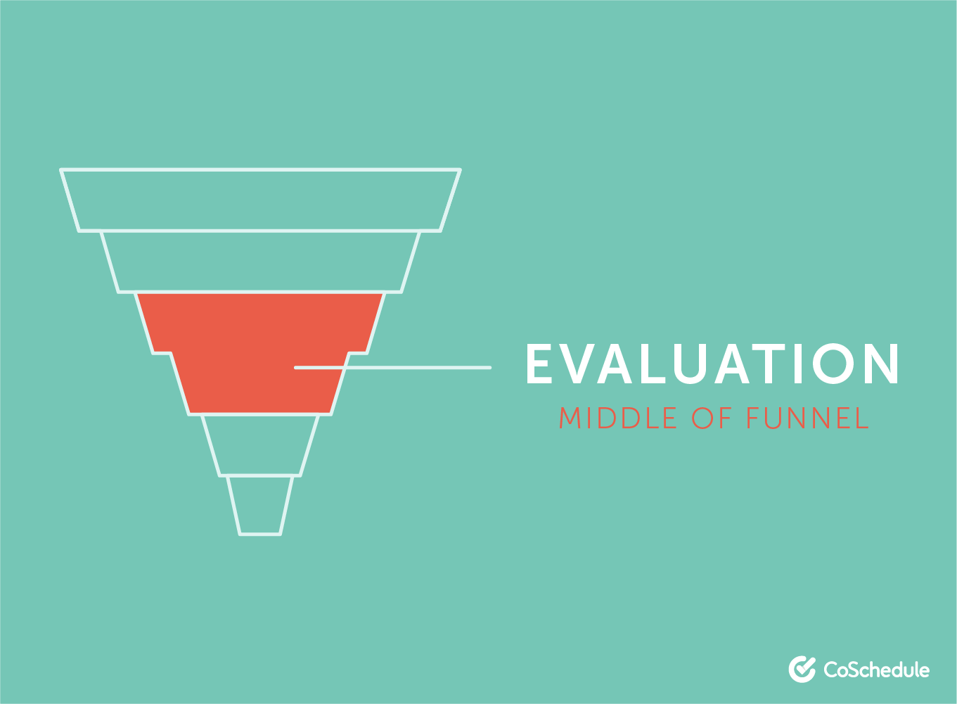 Evaluation stage of the marketing funnel
