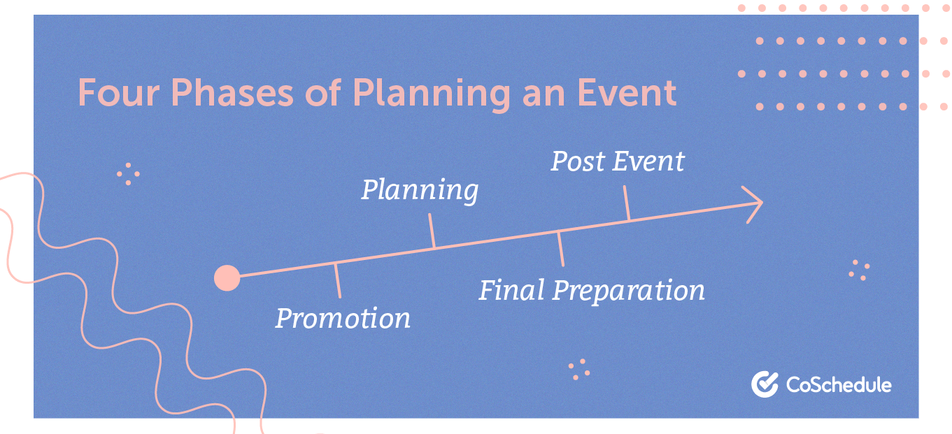 Four phases of planning an event