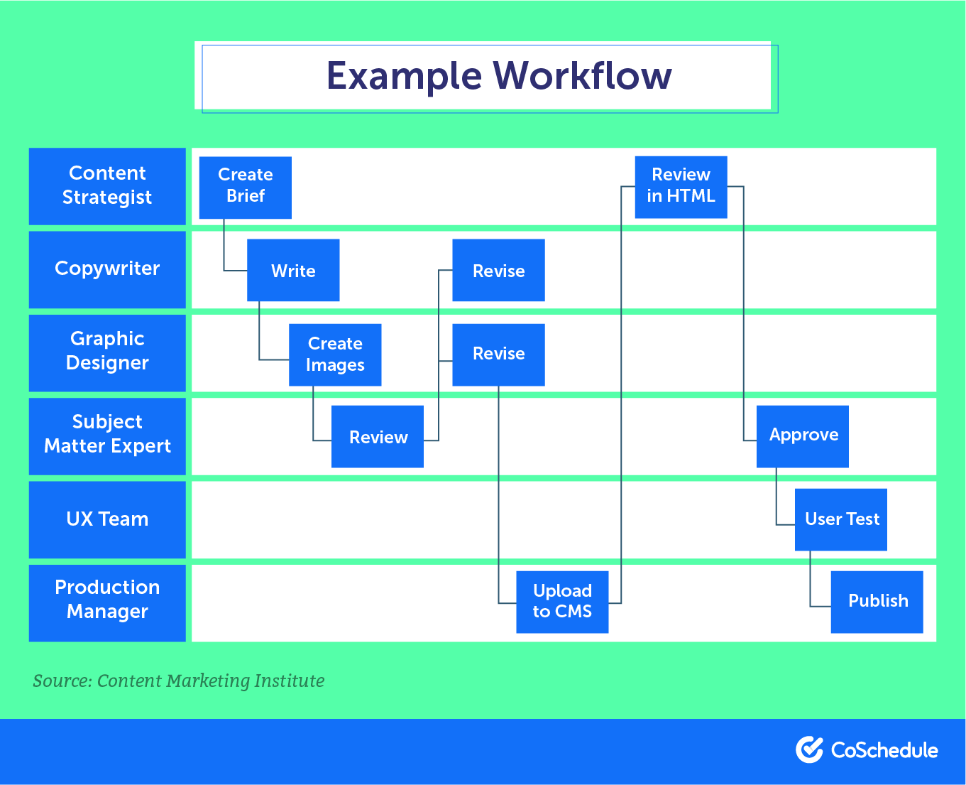 Example of a finished workflow