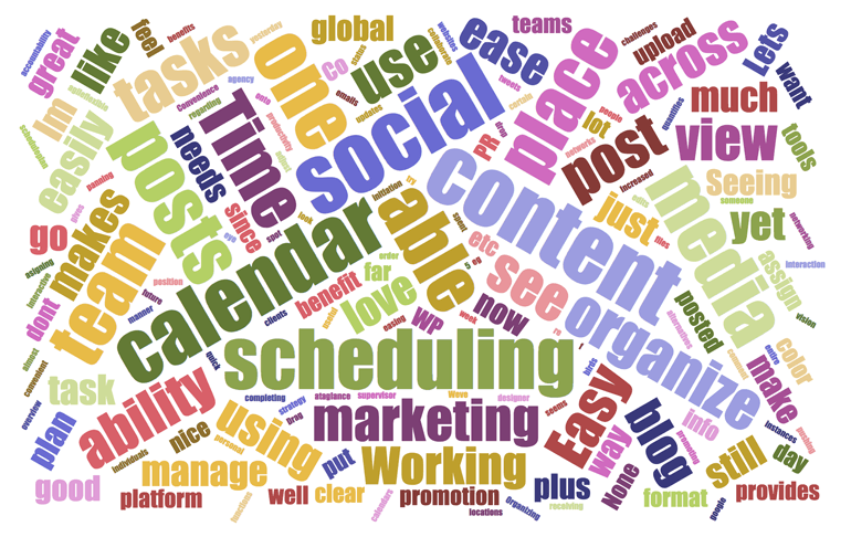 CoSchedule's Word Cloud