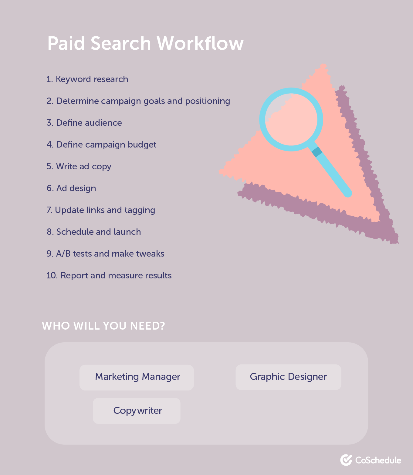 Paid search workflow example