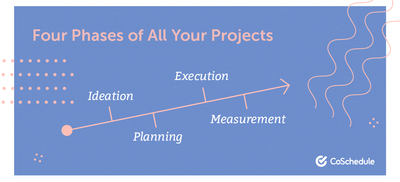 Four phases of all projects