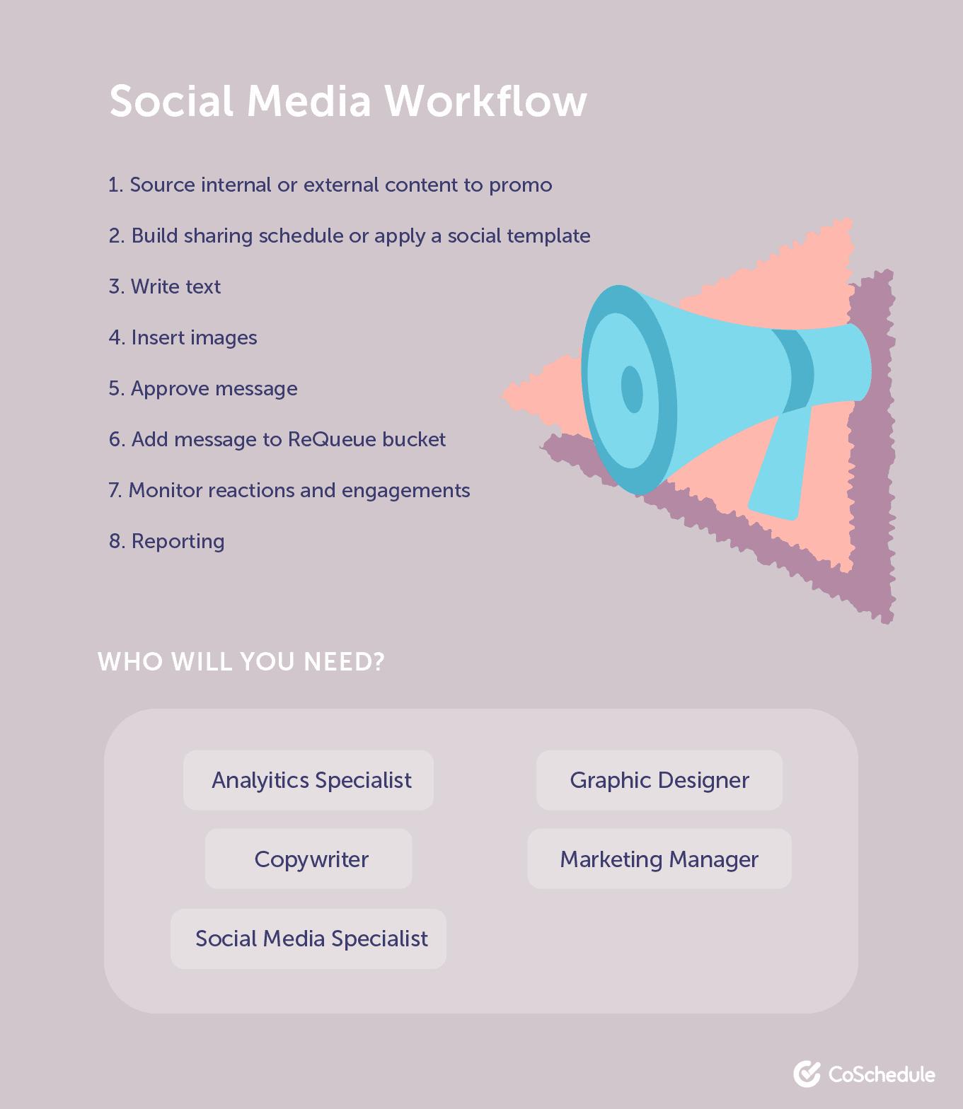 Social media workflow example
