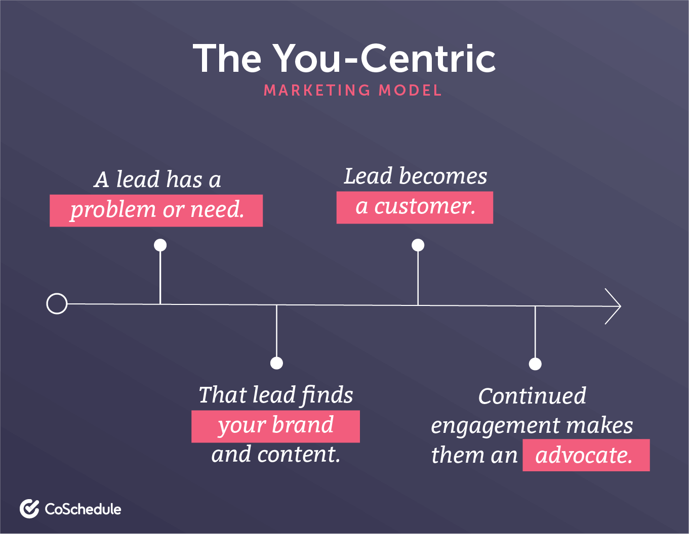 Example of the you-centric marketing model