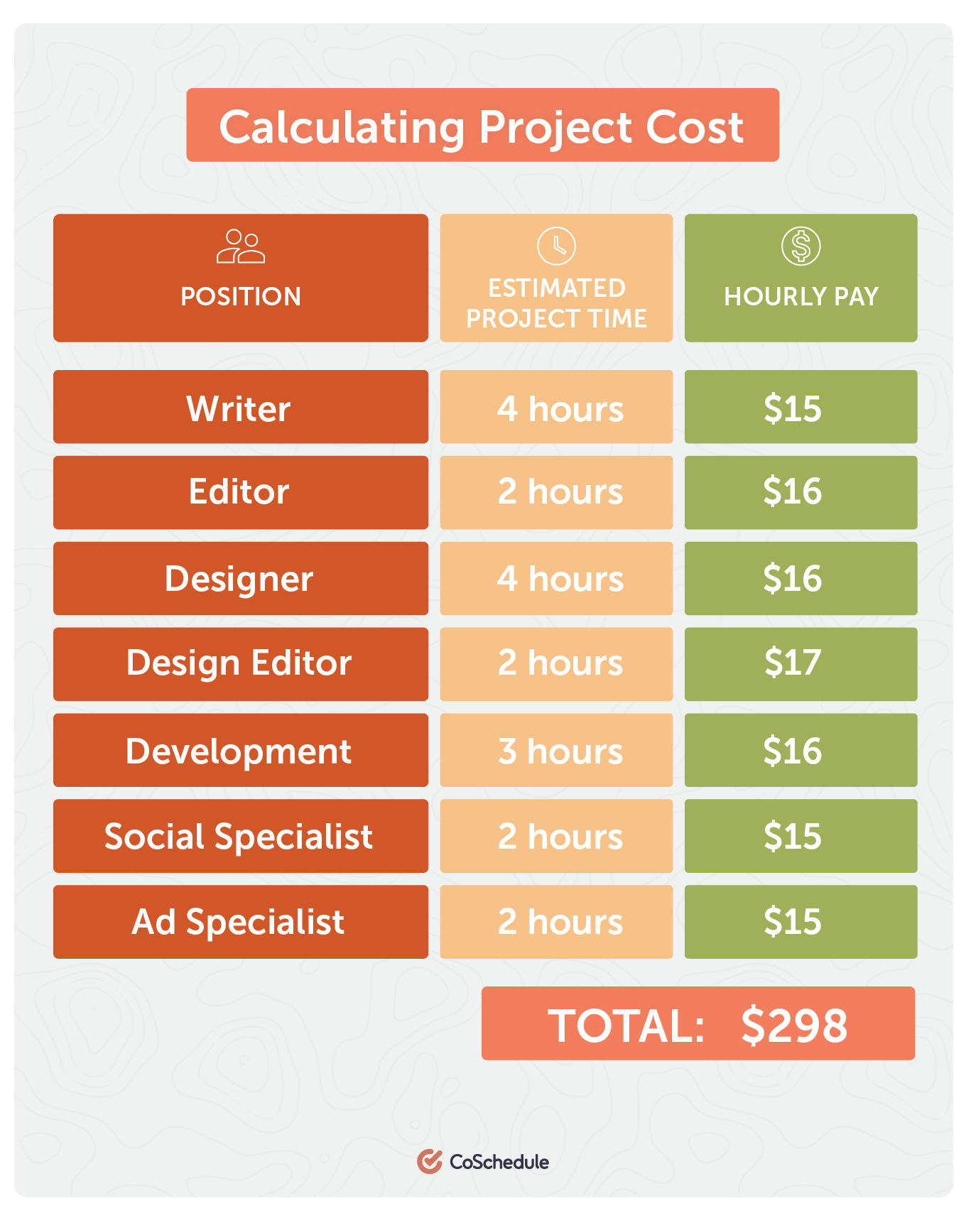 How to calculate project cost