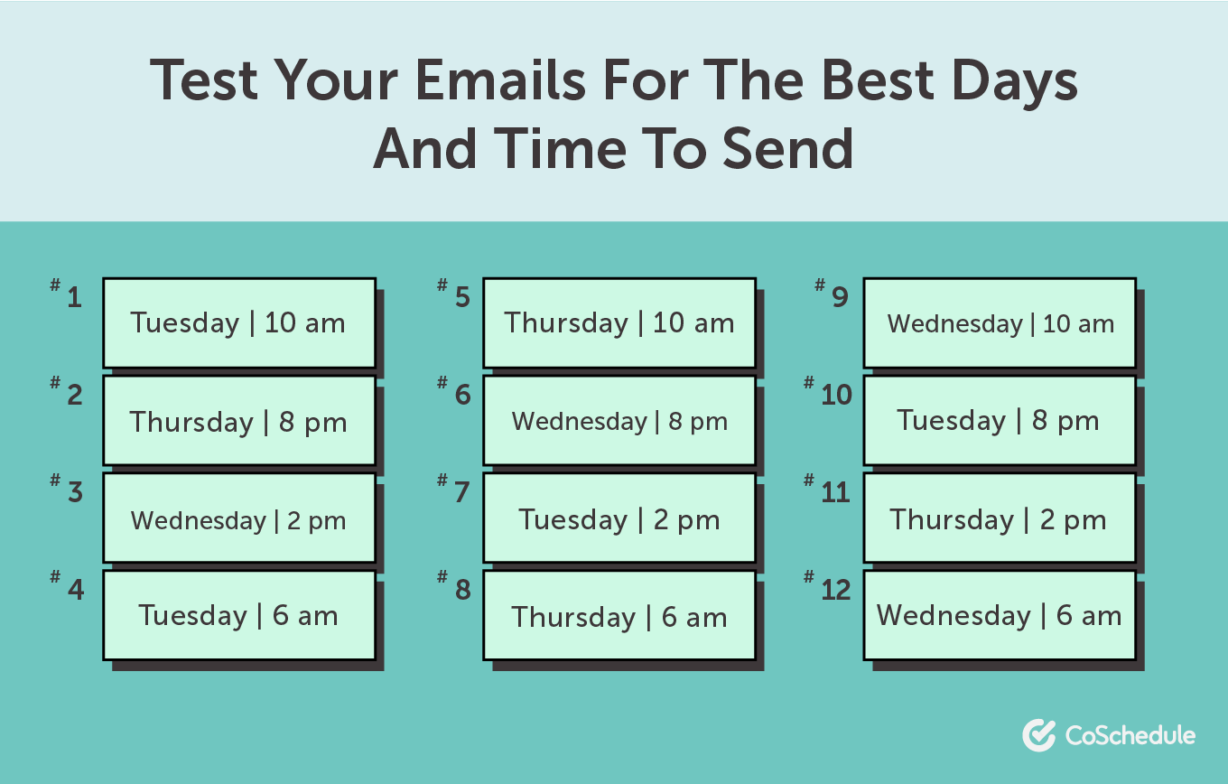 Test email time and day for sending