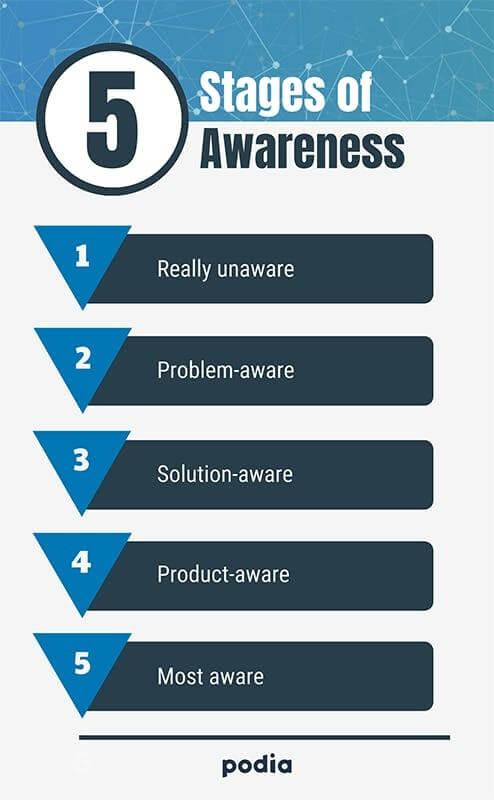 5 stages of awareness
