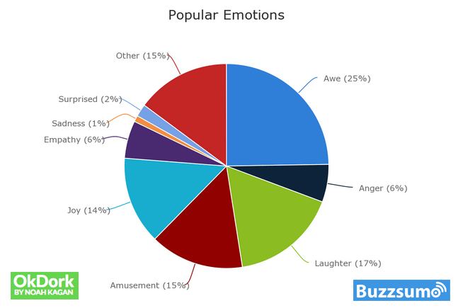 Popular emotions in content marketing