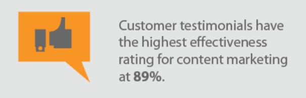 Effectiveness of customer testimonials