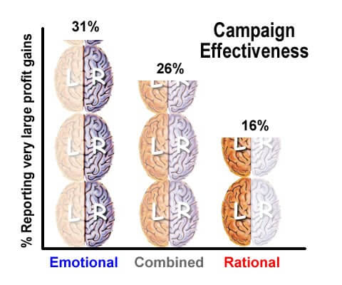 Campaign effectiveness on the brain