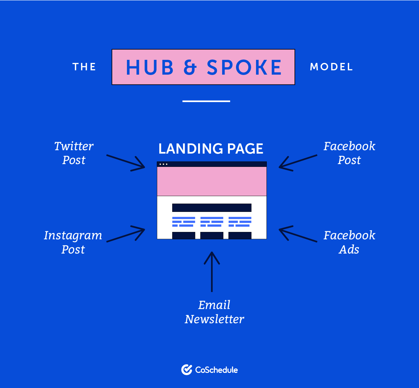 The hub and spoke model