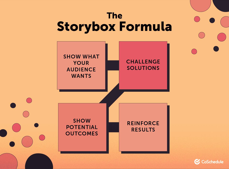 The storybox formula
