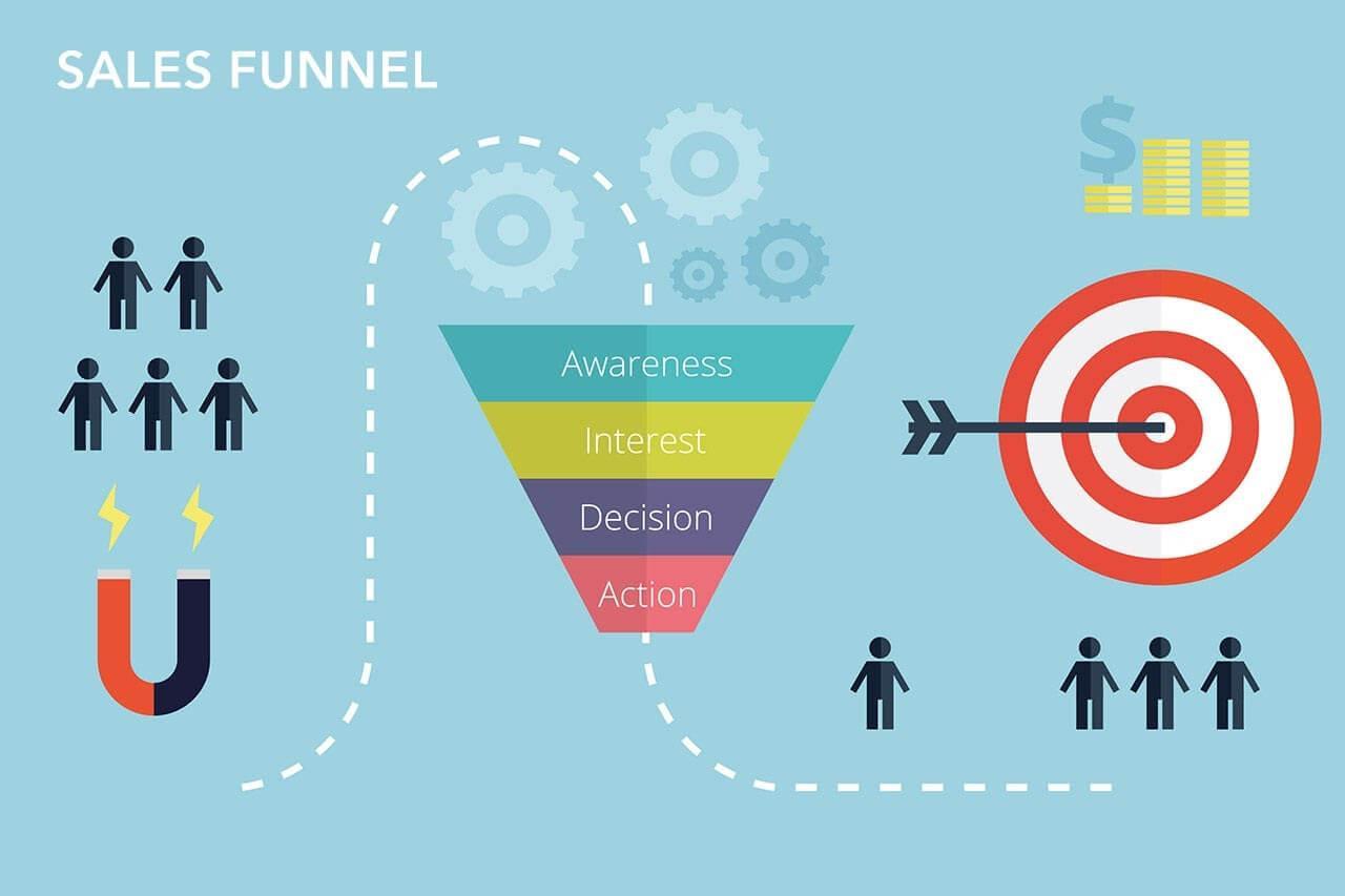Sales funnel steps from Entrepreneur