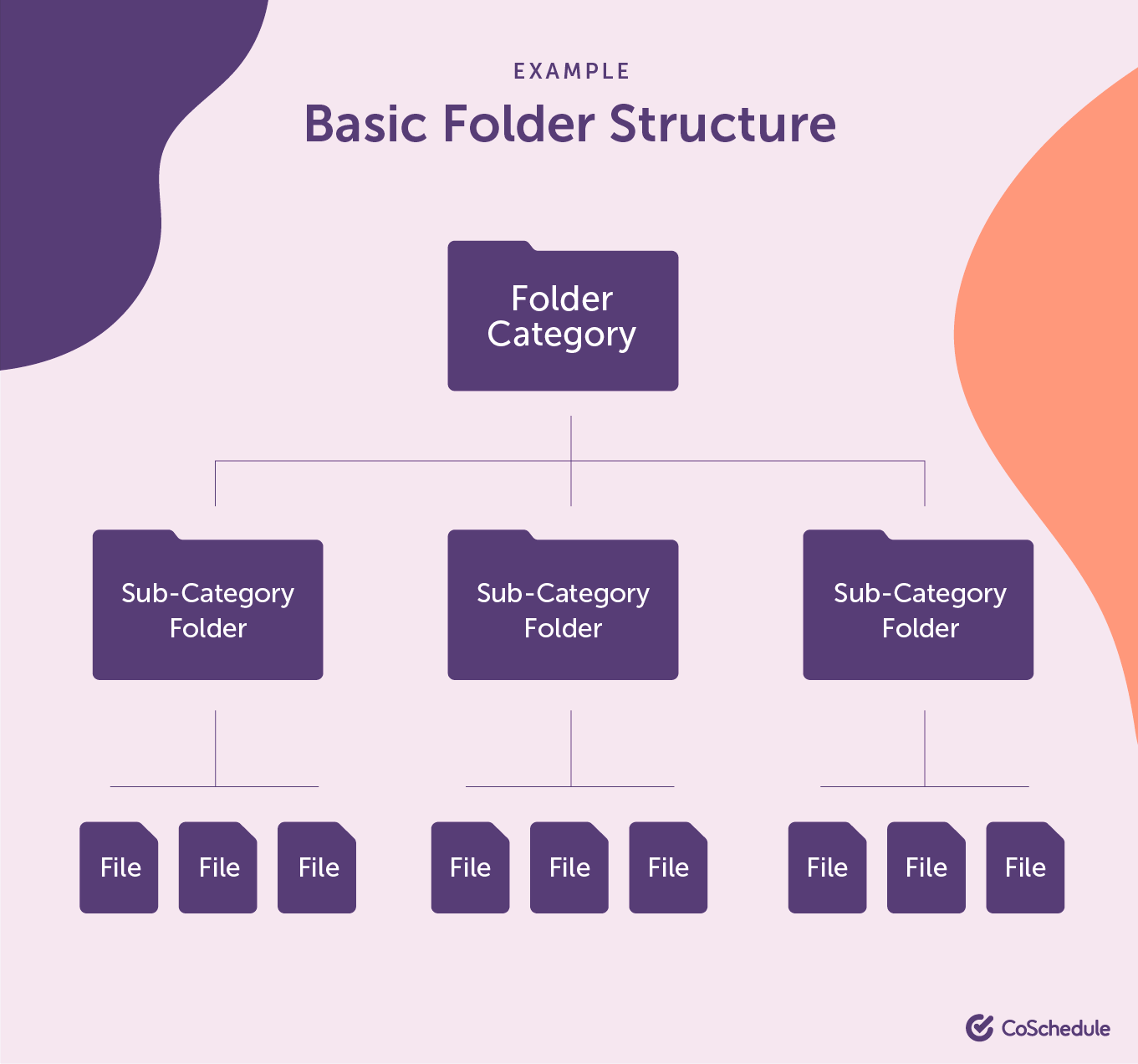 Example of a basic folder structure