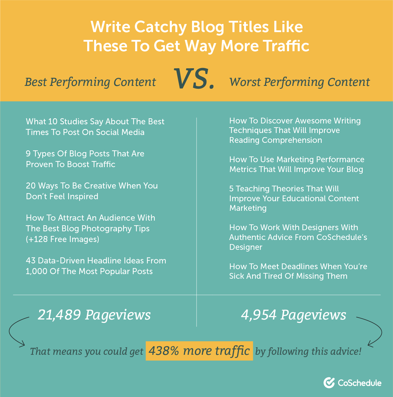 Write catchy blog titles to drive traffic