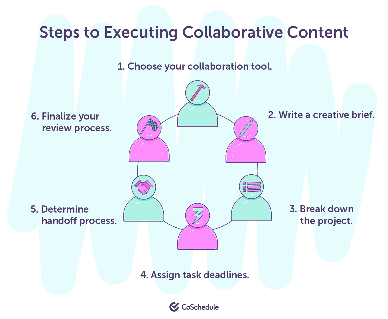 Steps to executing collaborative content