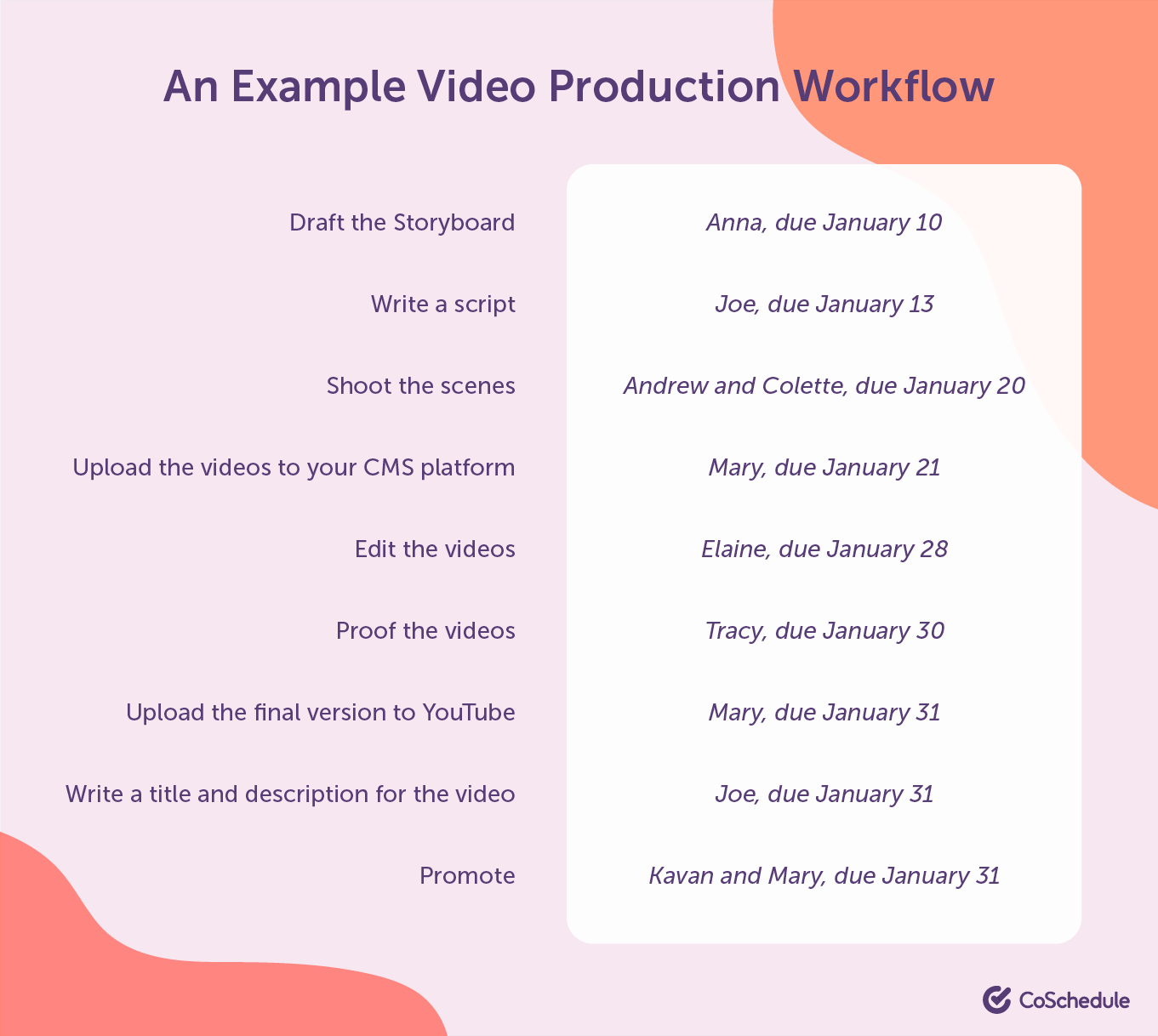 Example of a video production workflow