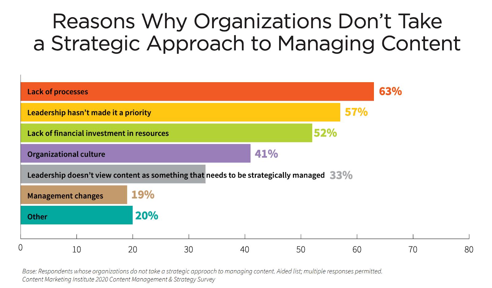 Why organizations don't take a strategic approach